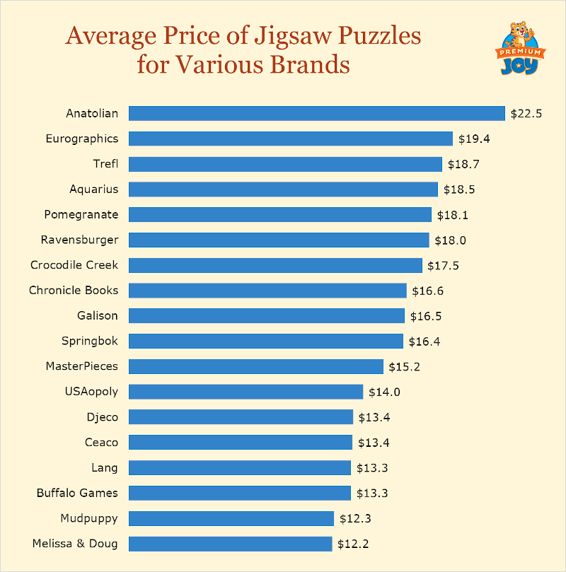 average price of jigsaw puzzles by brand (chart)