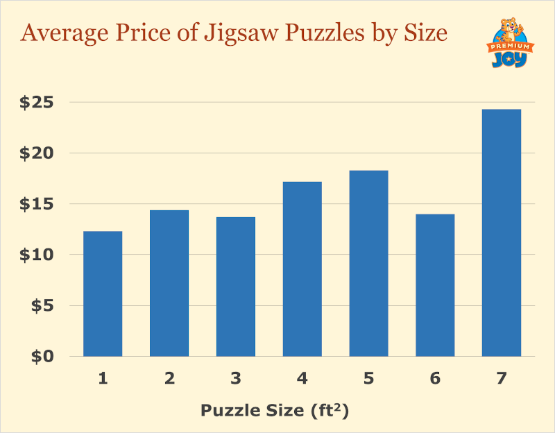 average price of jigsaw puzzles by size (chart)