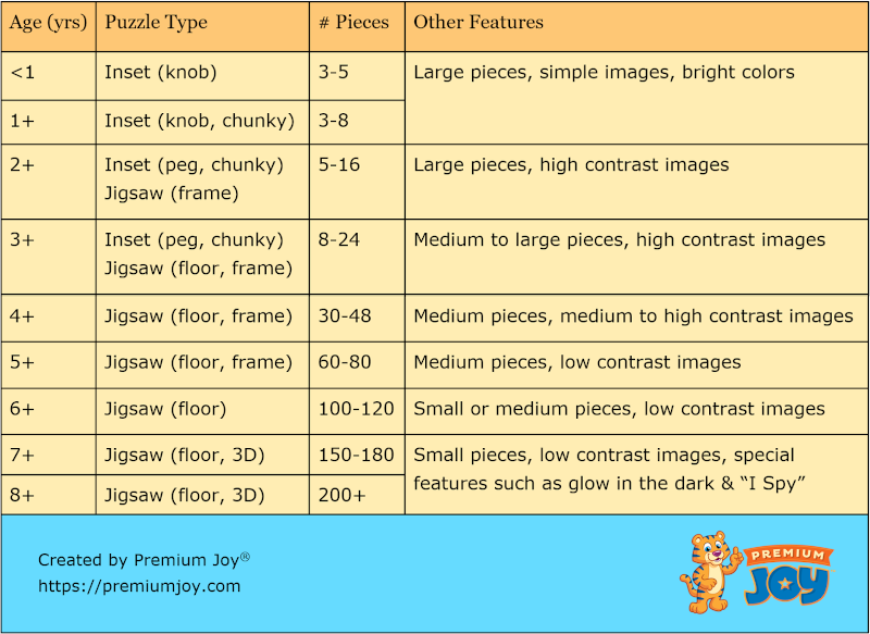 Guide to Choose Children Puzzles