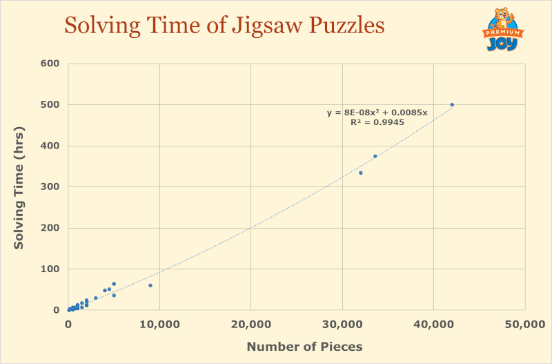 solving time of jigsaw puzzles